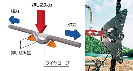 3点ロール法による張力測定